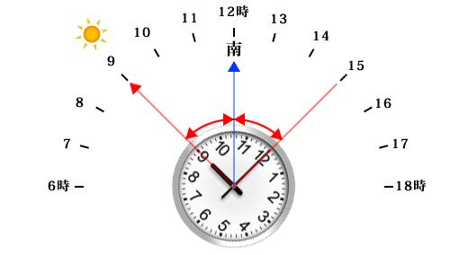 腕時計で方角を確認する方法