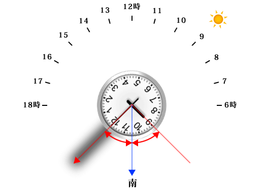 腕時計で方角を確認する方法(南半球版)