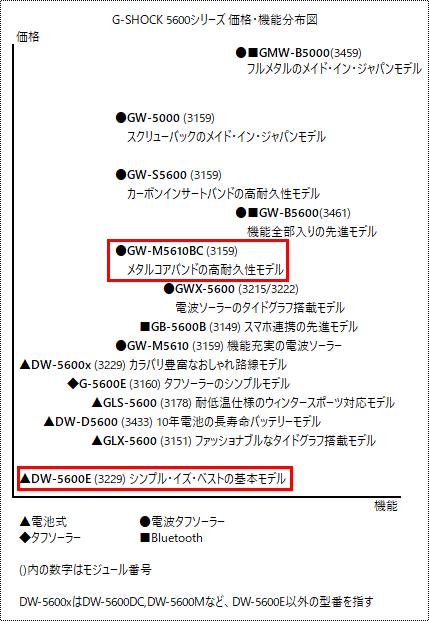 G-SHOCK 5600シリーズ価格分布図