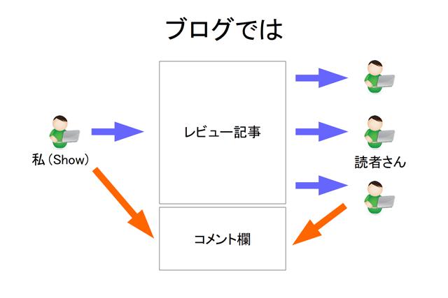 ブログのコミュニケーションイメージ