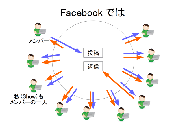 Facebookのコミュニケーションイメージ